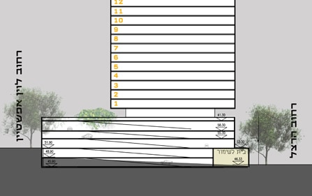 TELLER – Reservation project, Rehovot